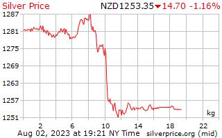 1 dia de prata preço por quilograma em dólares da Nova Zelândia
