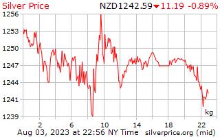 1 दिन रजत न्यूजीलैंड डॉलर में किलोग्राम प्रति कीमत