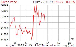1 dag zilveren prijs per Kilogram in Filippijnen Pesos