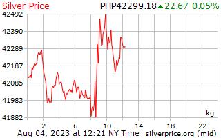 1 יום כסף מחיר לכל קילוגרם בפזוס הפיליפינים
