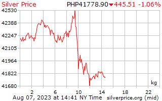 1 день серебро Цена за килограмм в песо Филиппиныы