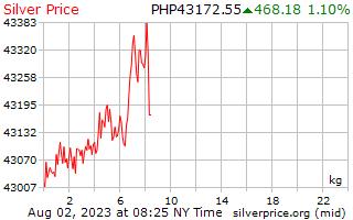 1 Day Silver Price per Kilogram in Philippines Pesos