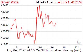 1 दिन चांदी के दाम में फिलीपींस पेसोस किलोग्राम प्रति