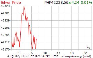 يوم 1 الفضة سعر الكيلوغرام في بيزو الفلبين