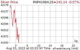 Harga sekilogram di Filipina Peso Perak 1 hari