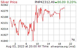 1 Tag Silber Preis pro Kilogramm in den Philippinen Pesos