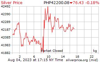 1 天銀價格每公斤在菲律賓比索
