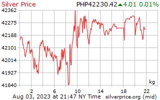 1 일은 필리핀 페소에서 킬로그램 당 가격