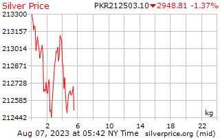 1 ngày bạc giá mỗi kg ở Pakistan Rupee