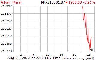 Preço por quilograma em rúpias paquistanesas de prata de 1 dia