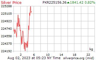 1 Day Silver Price per Kilogram in Pakistani Rupees