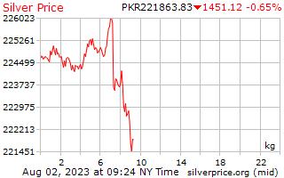 1 天銀價格每公斤在巴基斯坦盧比