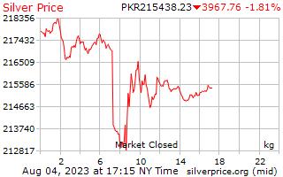 1 दिन रजत कीमत प्रति किलोग्राम में पाकिस्तानी रुपए