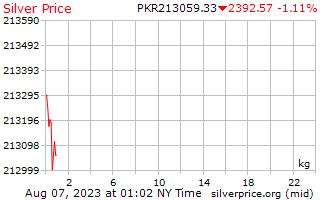 Precio por kilogramo en rupias pakistaníes de plata de 1 día
