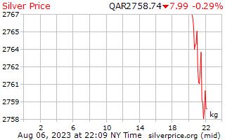 1 天银价格每公斤在卡塔尔里亚尔