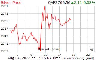 1 dia de prata preço por quilograma no Rial do Qatar
