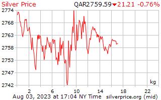 يوم 1 الفضة سعر الكيلوغرام في ريال قطري