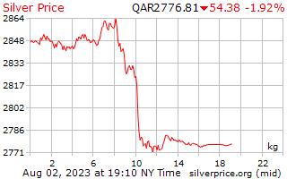 1 天銀價格每公斤在卡塔爾裡亞爾