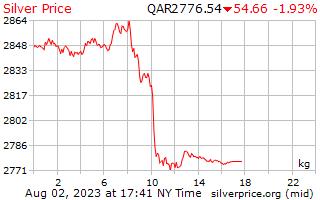 1 Day Silver Price per Kilogram in Qatari Riyals