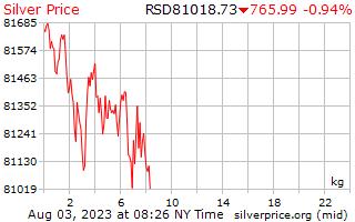 1dag zilveren prijs per Kilogram in Servische Dinar