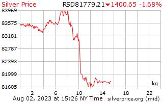 1 día de plata precio por kilogramo en Dinar serbio