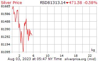 1 день серебро Цена за килограмм в Сербский динар