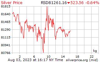 1 Day Silver Price per Kilogram in Serbian Dinar