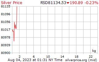 1 giorno in argento prezzo per chilogrammo in Dinaro serbo