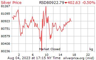 1 ngày bạc giá mỗi kg ở Đina Xéc-bi