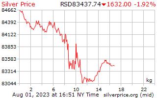يوم 1 الفضة سعر الكيلوجرام بالدينار الصربي