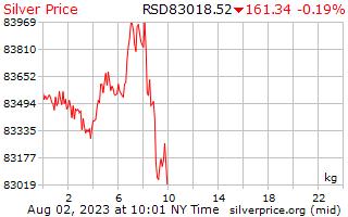 1 天银价格每公斤在塞尔维亚第纳尔