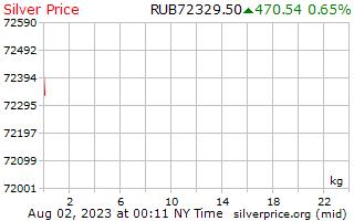 1 jour d'argent Prix kilo en roubles russes