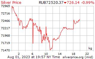 1 ngày bạc giá kg ở Rúp Nga