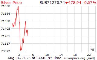 1 dia de prata preço por quilograma em rublos russos