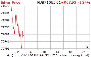 1 日シルバー ロシア ルーブルで 1 キログラムあたり価格