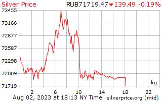 Precio por kilogramo en rublos rusos de plata de 1 día