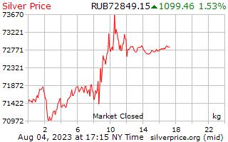 1 giorno in argento prezzo per chilogrammo in rubli russi