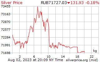 1 Day Silver Price per Kilogram in Russian Rubles