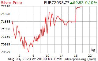 ราคาต่อกิโลกรัมในรัสเซีย Rubles เงิน 1 วัน