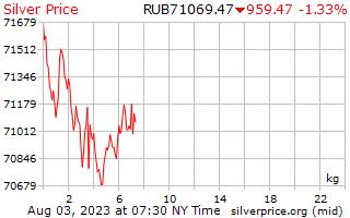 1 hari perak harga per Kilogram dalam rubel Rusia