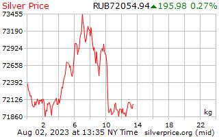 1 день серебро Цена за килограмм в российских рублях