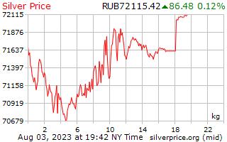 1 hari Perak harga sekilogram dalam Rubles Russia