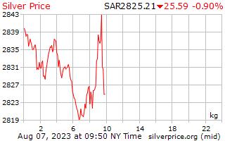 1 dia de prata preço por quilograma no Rial da Arábia Saudita