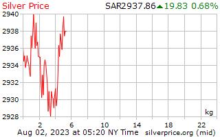 1 día de plata precio por kilogramo en Arabia Saudita Riyals