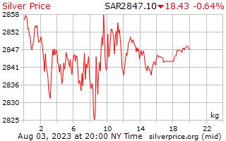 1 Day Silver Price per Kilogram in Saudi Arabian Riyals