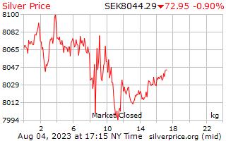 1 天銀價格每公斤在瑞典克朗