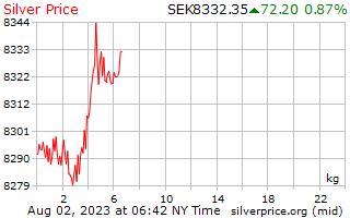1 giorno in argento prezzo per chilogrammo in corone svedesi