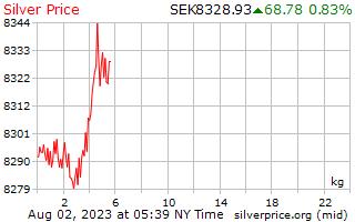1 hari Perak harga sekilogram Krona Sweden