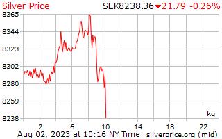 1 día de plata precio por kilogramo en sueca