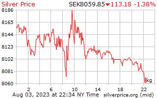1 天银价格每公斤在瑞典克朗